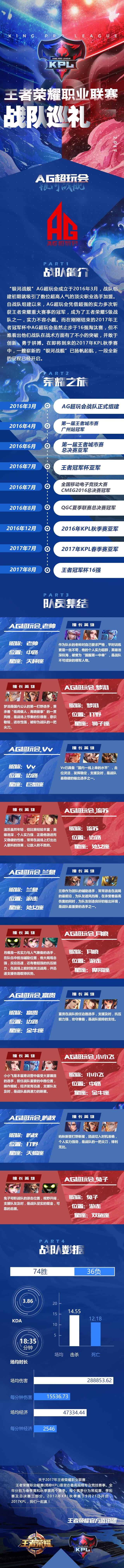 """战队巡礼:""""银河战舰"""" AG超玩会"""