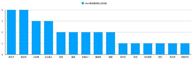 西部决赛BP分析,如何针对Hero中核与GK双边