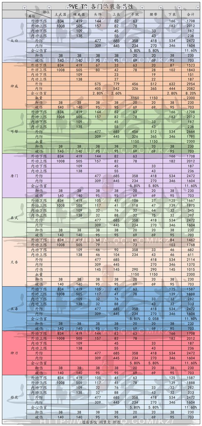 《天涯明月刀》新版本T8套装属性数据解析